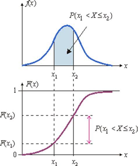 Essay prize distribution function